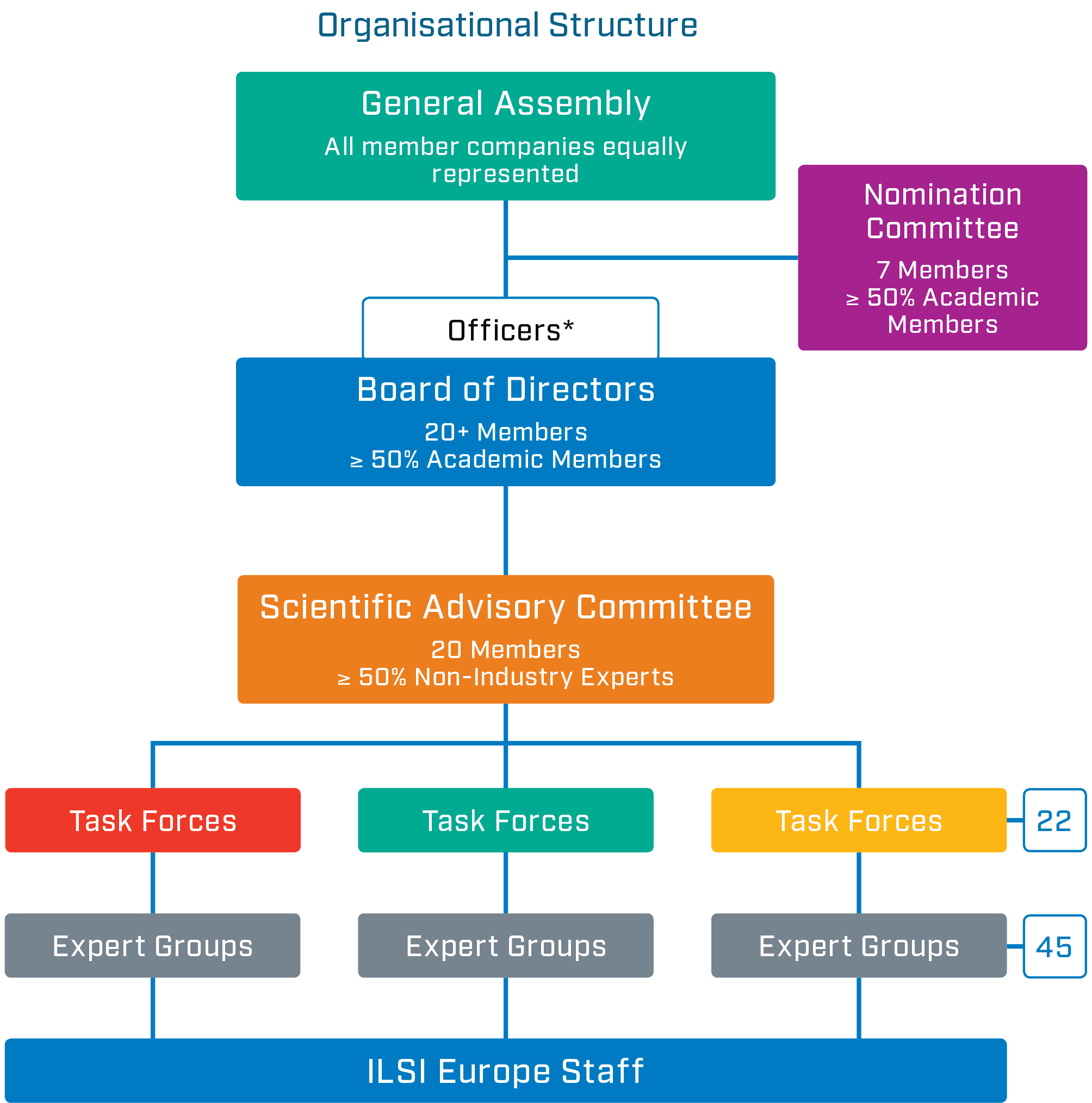 Organisational Structure 2018