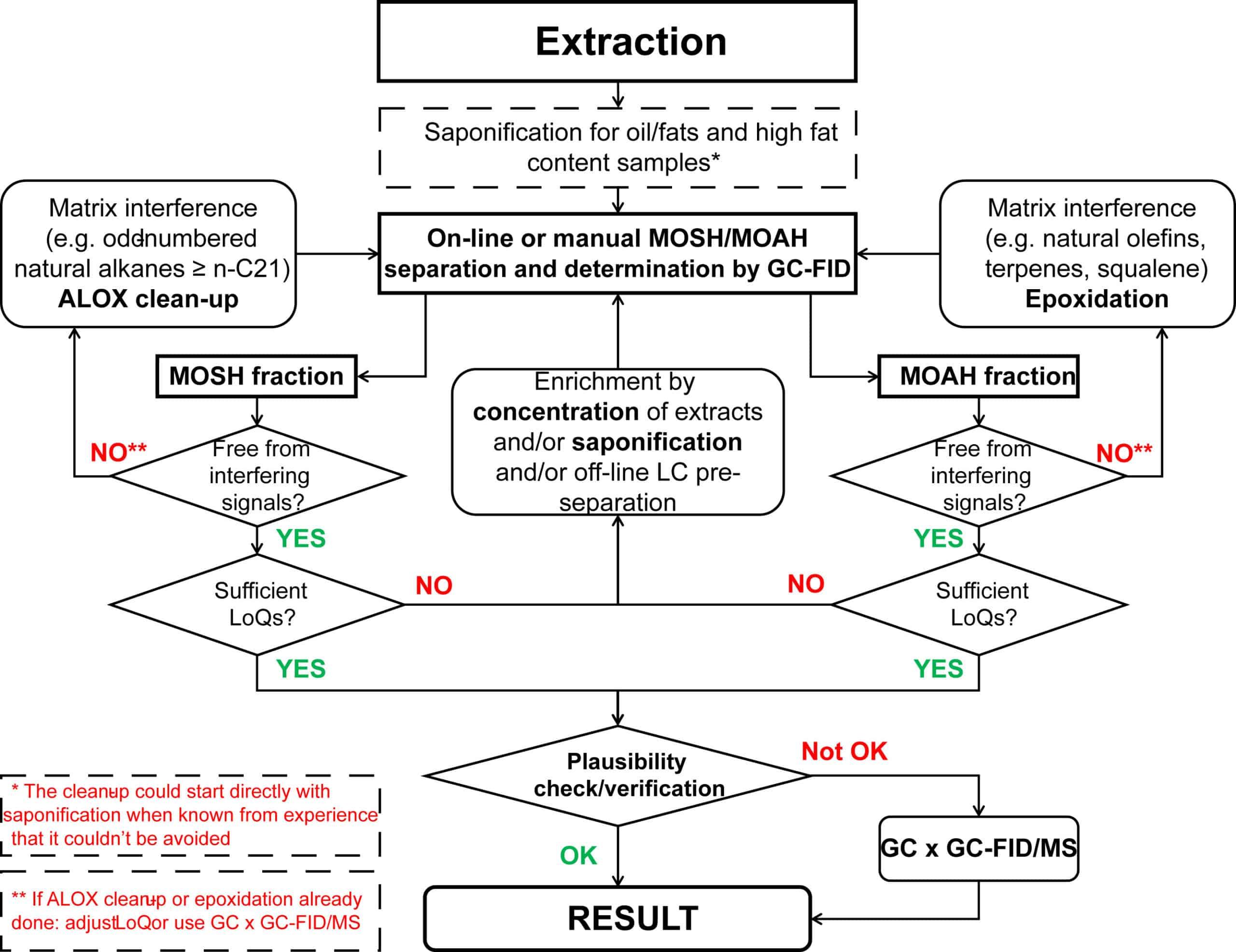 Fig. 4. Decision tree to identify auxilary methods. Adapted from Bratinova & Hoekstra, 2019. ALOX: Al2O3.